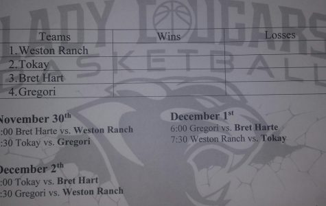 Lady Cougars Host Hoops Tournament